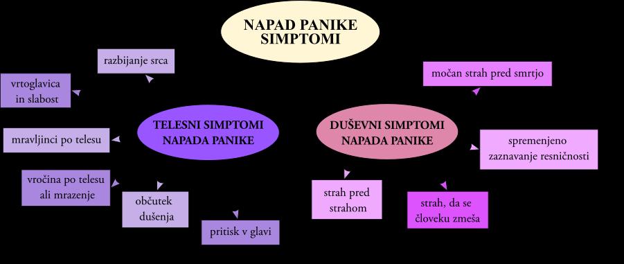 napad panike simptomi