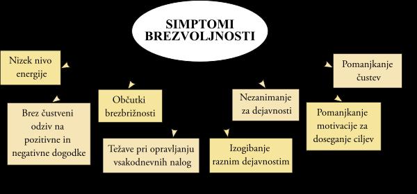 brezvoljnost simptomi
