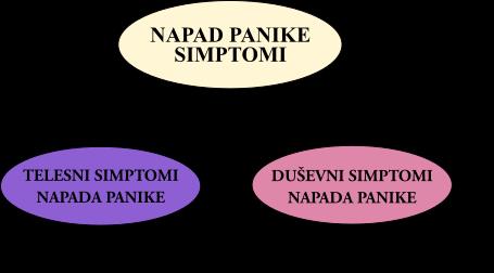 telesni in duševni simptomi napada panike