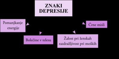 znaki depresije